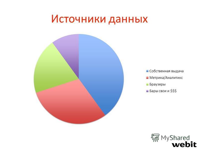 Источники данных