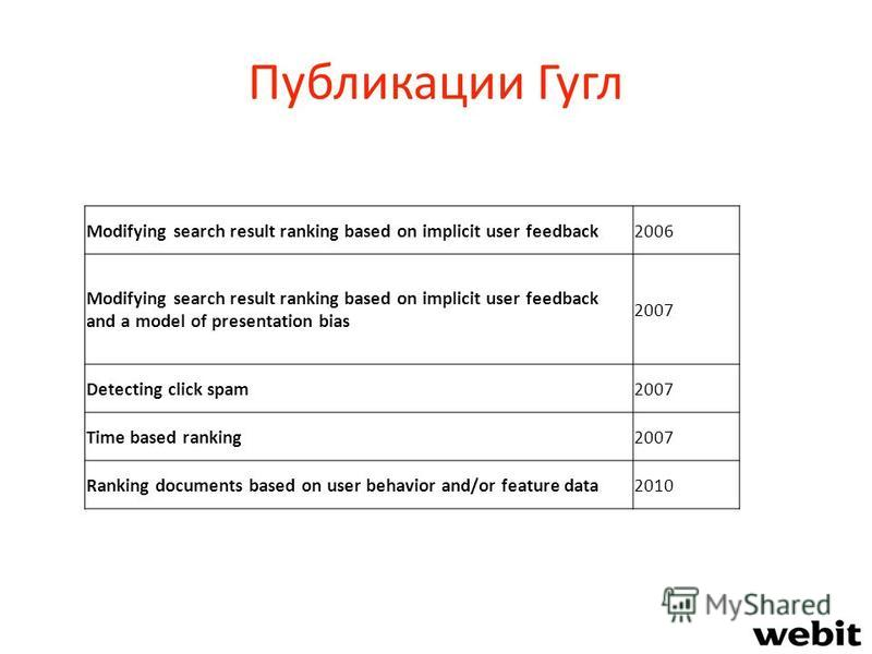 Публикации Гугл Modifying search result ranking based on implicit user feedback2006 Modifying search result ranking based on implicit user feedback and a model of presentation bias 2007 Detecting click spam2007 Time based ranking2007 Ranking document