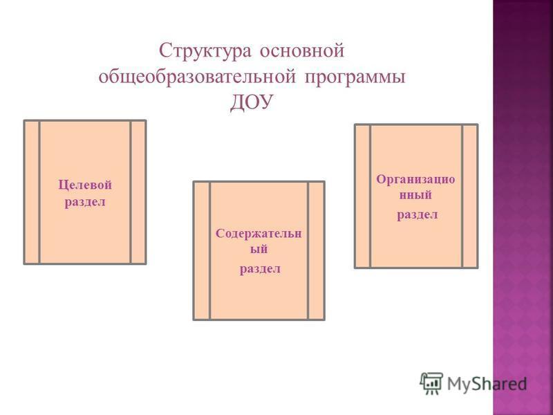 Целевой раздел Содержательн ый раздел Организацио нный раздел Структура основной общеобразовательной программы ДОУ