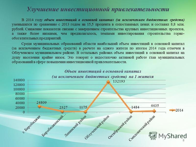 Улучшение инвестиционной привлекательности 8 В 2014 году объем инвестиций в основной капитал (за исключением бюджетных средств) уменьшился по сравнению с 2013 годом на 15,5 процента в сопоставимых ценах и составил 8,8 млн. рублей. Снижение показателя