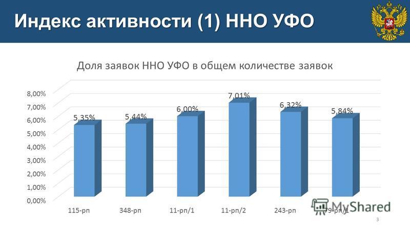 Индекс активности (1) ННО УФО 3