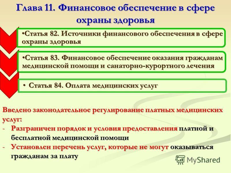 Глава 11. Финансовое обеспечение в сфере охраны здоровья Статья 82. Источники финансового обеспечения в сфере охраны здоровья Статья 82. Источники финансового обеспечения в сфере охраны здоровья Статья 83. Финансовое обеспечение оказания гражданам ме