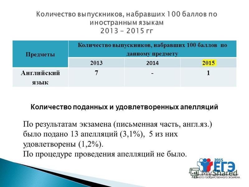 Предметы Количество выпускников, набравших 100 баллов по данному предмету 2013 2014 2015 Английский язык 7-1 Количество поданных и удовлетворенных апелляций По результатам экзамена (письменная часть, англ.яз.) было подано 13 апелляций (3,1%), 5 из ни