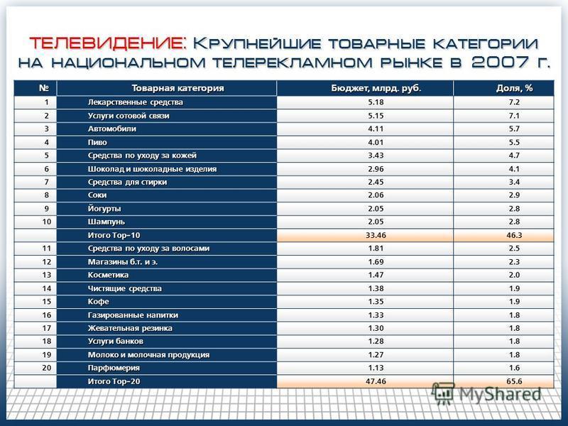 ТЕЛЕВИДЕНИЕ: Крупнейшие товарные категории на национальном теле рекламном рынке в 2007 г. Товарная категория Бюджет, млрд. руб. Доля, % 1 Лекарственные средства 5.187.2 2 Услуги сотовой связи 5.157.1 3Автомобили 4.115.7 4Пиво 4.015.5 5 Средства по ух