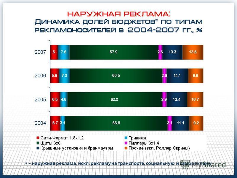 НАРУЖНАЯ РЕКЛАМА: Динамика долей бюджетов * по типам рекламоносителей в 2004-2007 гг., % * - наружная реклама, искл. рекламу на транспорте, социальную и саморекламу