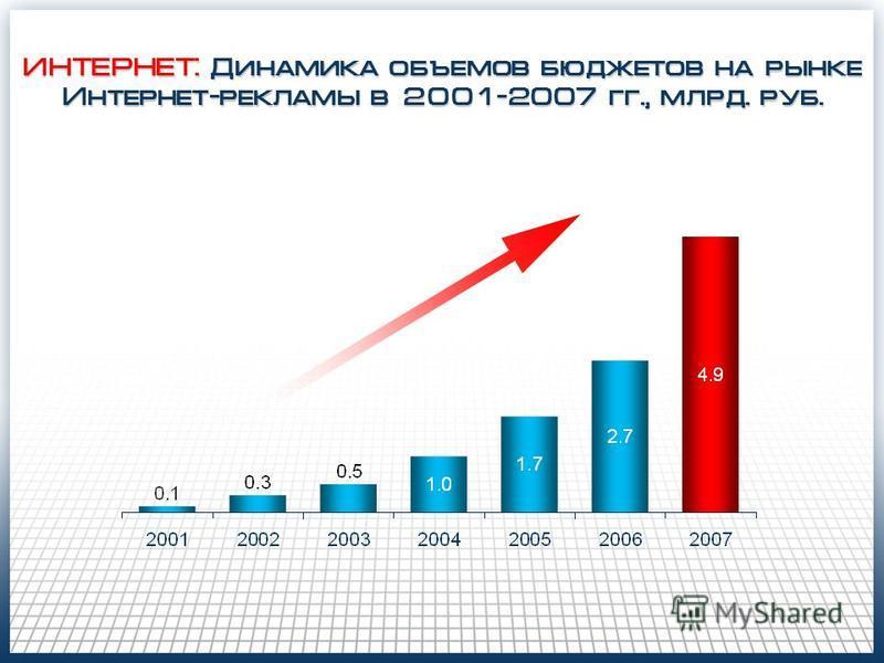 ИНТЕРНЕТ: Динамика объемов бюджетов на рынке Интернет-рекламы в 2001-2007 гг., млрд. руб.