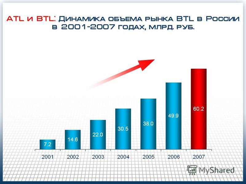 ATL и BTL: Динамика объема рынка BTL в России в 2001-2007 годах, млрд. руб.