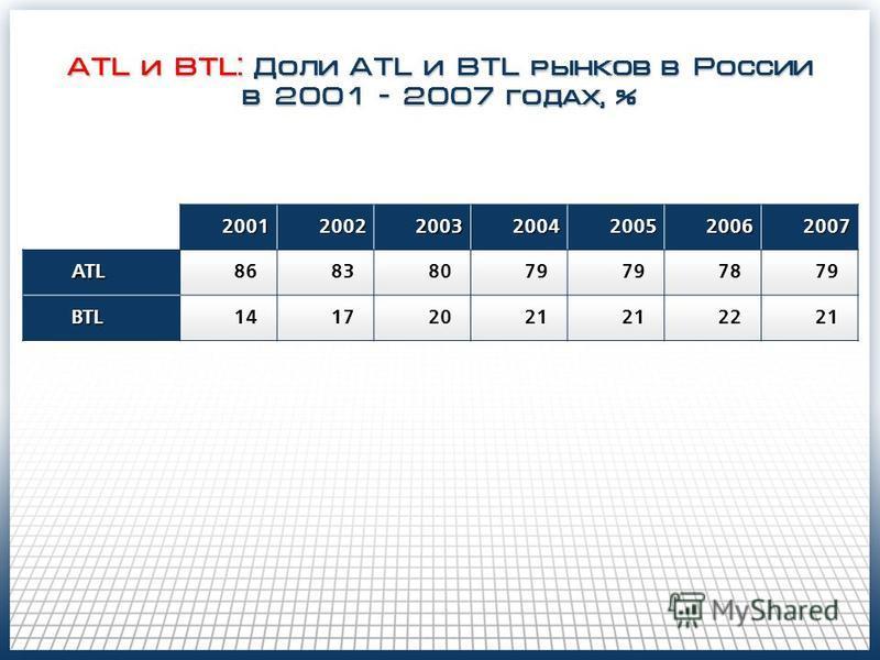 ATL и BTL: Доли ATL и BTL рынков в России в 2001 - 2007 годах, % 200120022003200420052006 2007 ATL86838079 7879 BTL14172021 2221