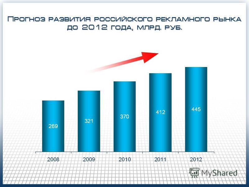 Прогноз развития российского рекламного рынка до 2012 года, млрд. руб.