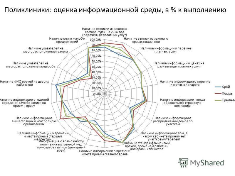Поликлиники: оценка информационной среды, в % к выполнению