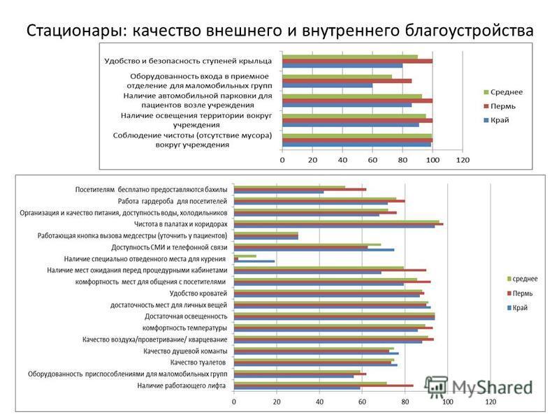 Стационары: качество внешнего и внутреннего благоустройства