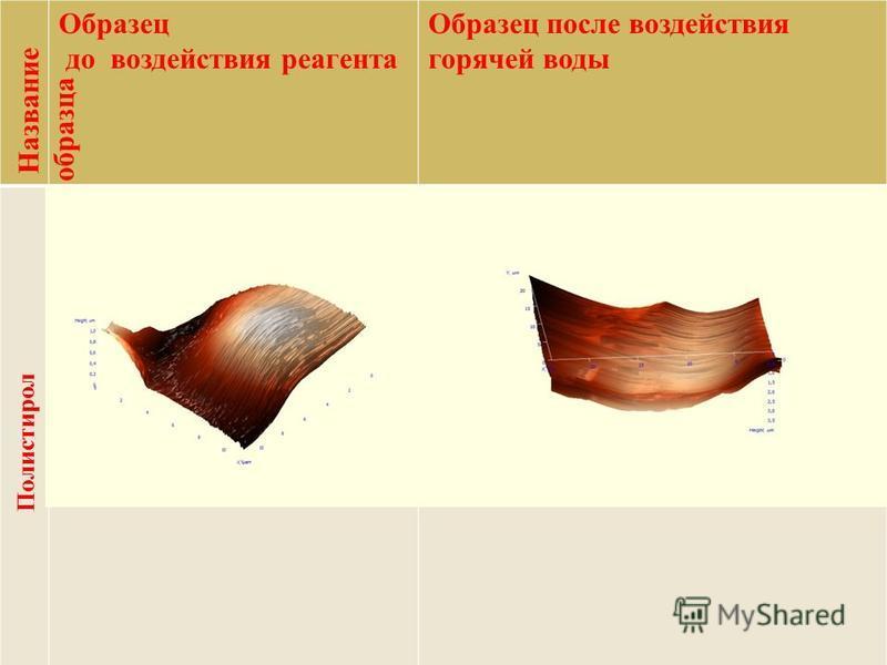 Название образца Образец до воздействия реагента Образец после воздействия горячей воды Полистирол
