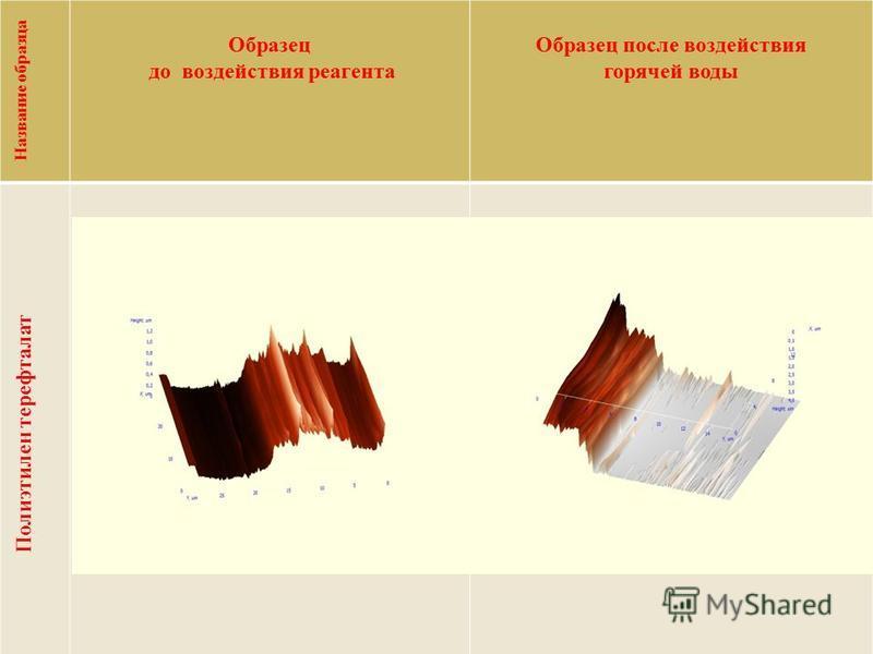 Название образца Образец до воздействия реагента Образец после воздействия горячей воды Полиэтилен терефталат