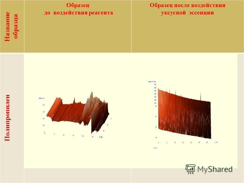 Название образца Образец до воздействия реагента Образец после воздействия уксусной эссенции Полипропилен