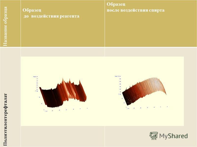 Название образца Образец до воздействия реагента Образец после воздействия спирта Полиэтилентерефталат