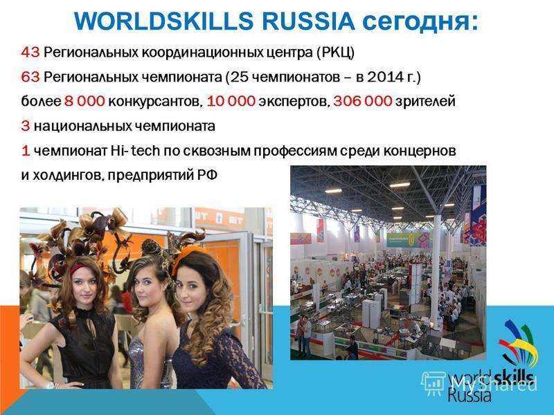 WORLDSKILLS RUSSIA сегодня: 43 Региональных координационных центра (РКЦ) 63 Региональных чемпионата (25 чемпионатов – в 2014 г.) более 8 000 конкурсантов, 10 000 экспертов, 306 000 зрителей 3 национальных чемпионата 1 чемпионат Hi- tech по сквозным п