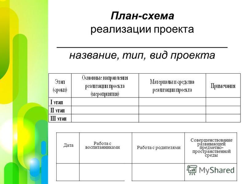 План-схема реализации проекта ____________________________ название, тип, вид проекта Дата Работа с воспитанниками Работа с родителями Совершенствование развивающей предметно- пространственной среды