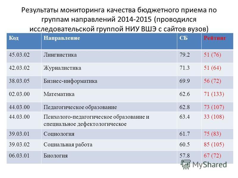 Результаты мониторинга качества бюджетного приема по группам направлений 2014-2015 (проводился исследовательской группой НИУ ВШЭ с сайтов вузов) Код НаправлениеСБРейтинг 45.03.02Лингвистика 79.251 (76) 42.03.02Журналистика 71.351 (64) 38.03.05Бизнес-