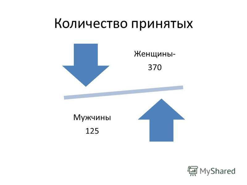 Количество принятых Женщины- 370 Мужчины 125