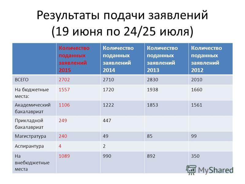 Результаты подачи заявлений (19 июня по 24/25 июля) Количество поданных заявлений 2015 Количество поданных заявлений 2014 Количество поданных заявлений 2013 Количество поданных заявлений 2012 ВСЕГО2702271028302010 На бюджетные места: 1557172019381660
