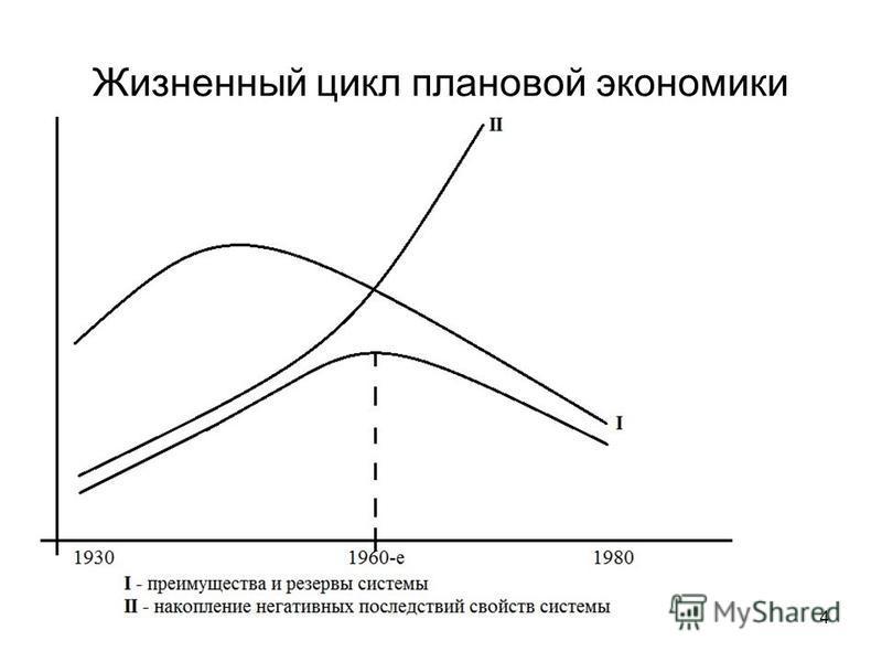 Жизненный цикл плановой экономики 4