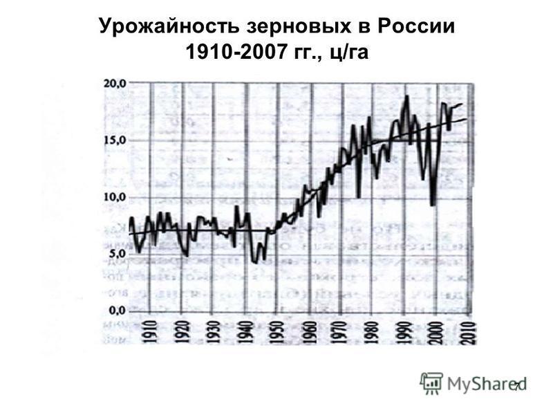 Урожайность зерновых в России 1910-2007 гг., ц/га 7