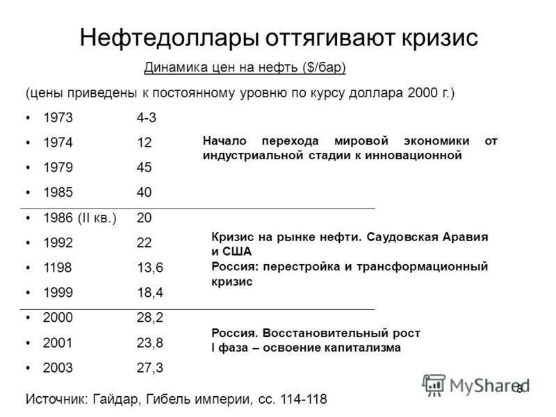 Нефтедоллары оттягивают кризис Динамика цен на нефть ($/бар) (цены приведены к постоянному уровню по курсу доллара 2000 г.) 1973 4-3 1974 12 1979 45 1985 40 1986 (II кв.)20 1992 22 1198 13,6 1999 18,4 2000 28,2 2001 23,8 2003 27,3 Источник: Гайдар, Г