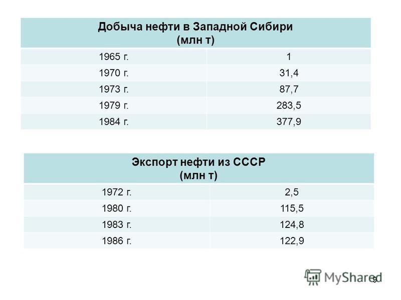 9 Добыча нефти в Западной Сибири (млн т) 1965 г.1 1970 г.31,4 1973 г.87,7 1979 г.283,5 1984 г.377,9 Экспорт нефти из СССР (млн т) 1972 г.2,5 1980 г.115,5 1983 г.124,8 1986 г.122,9