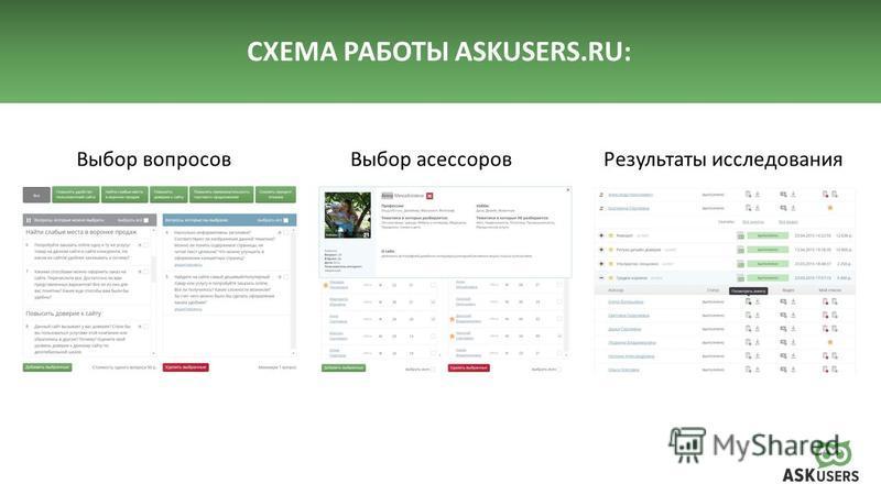 СХЕМА РАБОТЫ ASKUSERS.RU: Выбор вопросов Выбор асессоров Результаты исследования