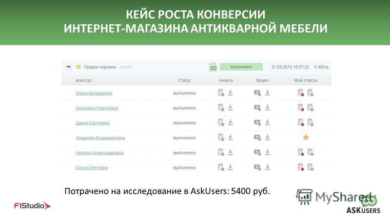 КЕЙС РОСТА КОНВЕРСИИ ИНТЕРНЕТ-МАГАЗИНА АНТИКВАРНОЙ МЕБЕЛИ Потрачено на исследование в AskUsers: 5400 руб.