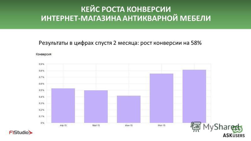 КЕЙС РОСТА КОНВЕРСИИ ИНТЕРНЕТ-МАГАЗИНА АНТИКВАРНОЙ МЕБЕЛИ Результаты в цифрах спустя 2 месяца: рост конверсии на 58%