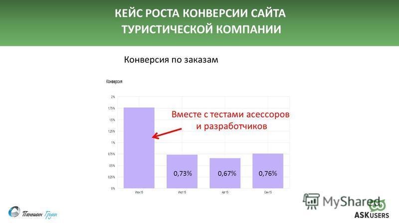 КЕЙС РОСТА КОНВЕРСИИ САЙТА ТУРИСТИЧЕСКОЙ КОМПАНИИ Вместе с тестами асессоров и разработчиков Конверсия по заказам 0,73% 0,67% 0,76%