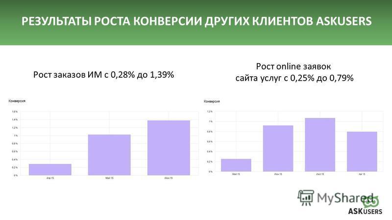 Рост заказов ИМ с 0,28% до 1,39% Рост online заявок сайта услуг с 0,25% до 0,79% РЕЗУЛЬТАТЫ РОСТА КОНВЕРСИИ ДРУГИХ КЛИЕНТОВ ASKUSERS