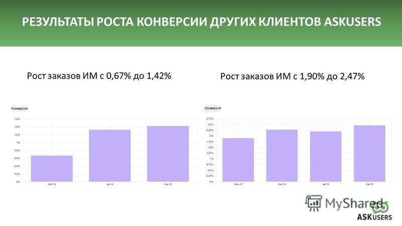 Рост заказов ИМ с 0,67% до 1,42% Рост заказов ИМ с 1,90% до 2,47%