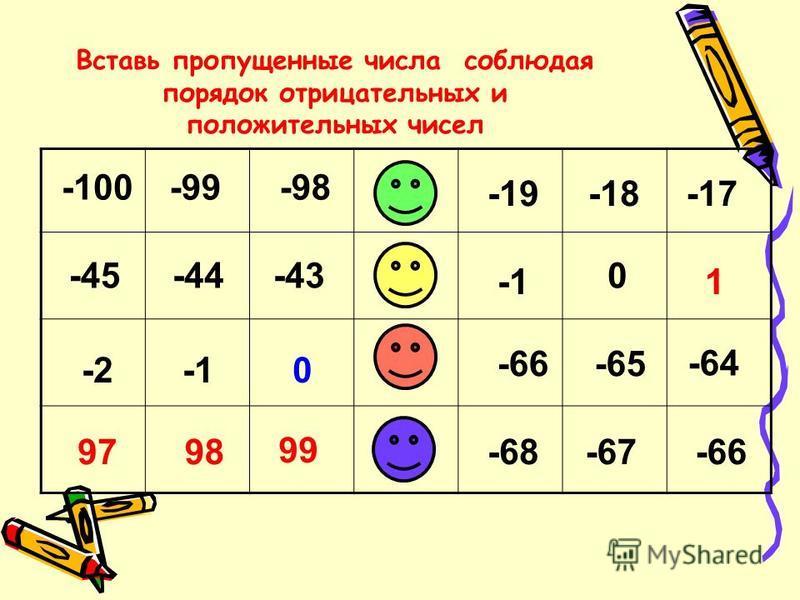 -99 -17 -450 0 -66 99 -67 -100-98 -19-18 -44-43 1 -2 -65 -64 9798-68-66 Вставь пропущенные числа соблюдая порядок отрицательных и положительных чисел