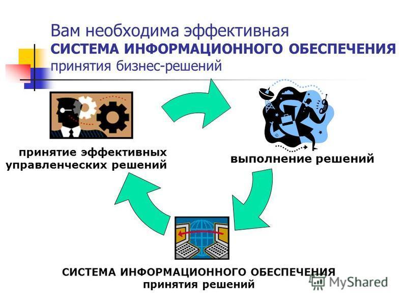 выполнение решений СИСТЕМА ИНФОРМАЦИОННОГО ОБЕСПЕЧЕНИЯ принятия решений принятие эффективных управленческих решений Вам необходима эффективная СИСТЕМА ИНФОРМАЦИОННОГО ОБЕСПЕЧЕНИЯ принятия бизнес-решений