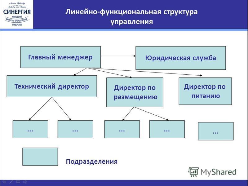 Линейно-функциональная структура управления Подразделения... Директор по питанию Директор по размещению Технический директор Юридическая служба Главный менеджер