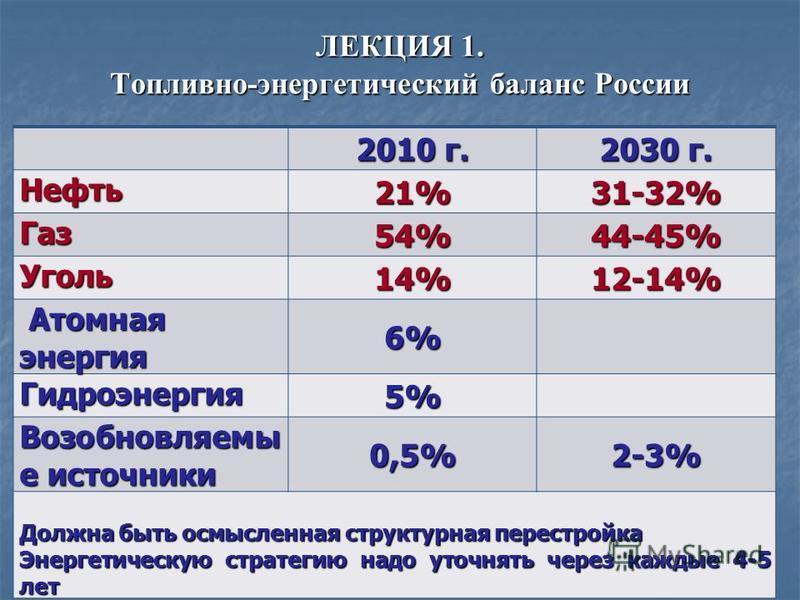 ЛЕКЦИЯ 1. Топливно-энергетический баланс России 2010 г. 2030 г. Нефть 21%31-32% Газ 54%44-45% Уголь 14%12-14% Атомная энергия Атомная энергия 6% Гидроэнергия 5% Возобновляемы е источники 0,5%2-3% Должна быть осмысленная структурная перестройка Энерге