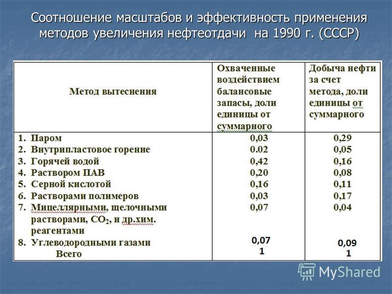 Соотношение масштабов и эффективность применения методов увеличения нефтеотдачи на 1990 г. (СССР)