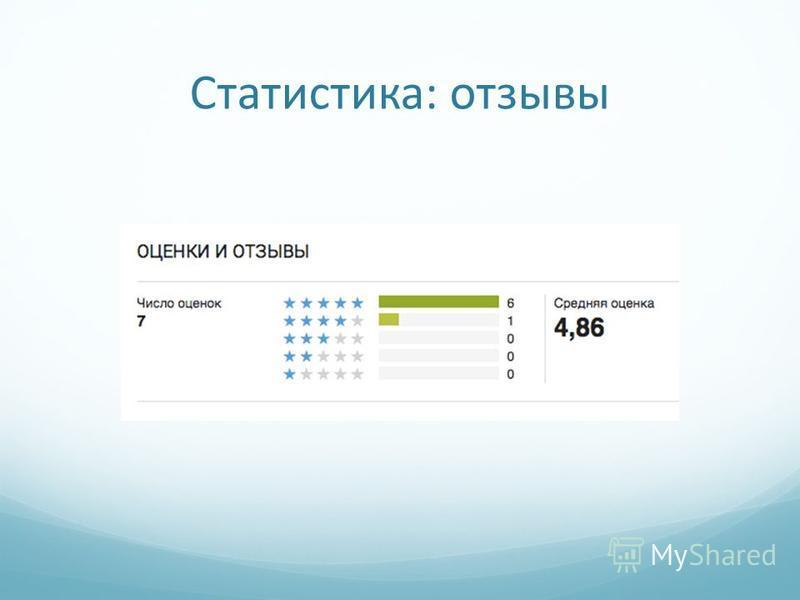 Статистика: отзывы