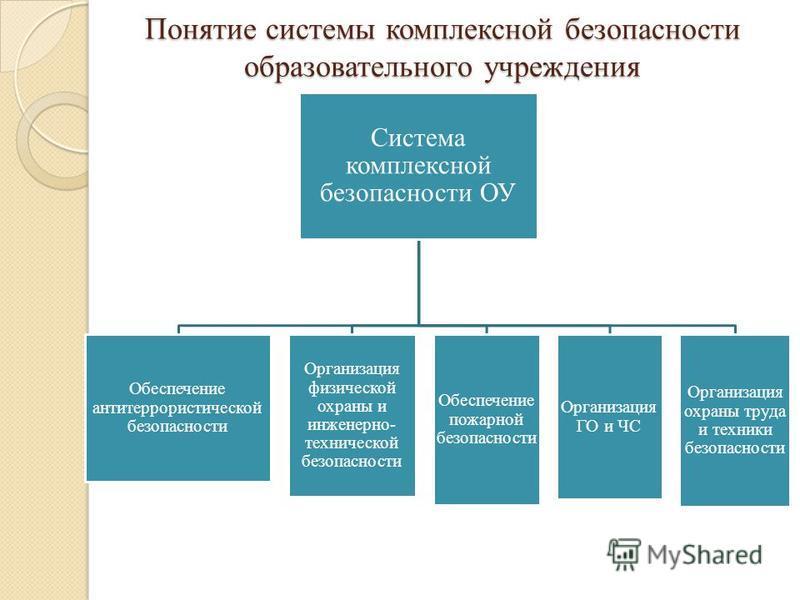 Понятие системы комплексной безопасности образовательного учреждения Система комплексной безопасности ОУ Обеспечение антитеррористической безопасности Организация физической охраны и инженерно- технической безопасности Обеспечение пожарной безопаснос