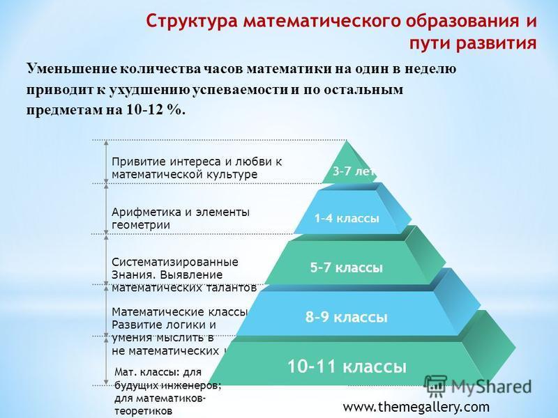 Привитие интереса и любви к математической культуре Арифметика и элементы геометрии Систематизированные Знания. Выявление математических талантов Математические классы. Развитие логики и умения мыслить в не математических классах 3-7 лет 1-4 классы 5