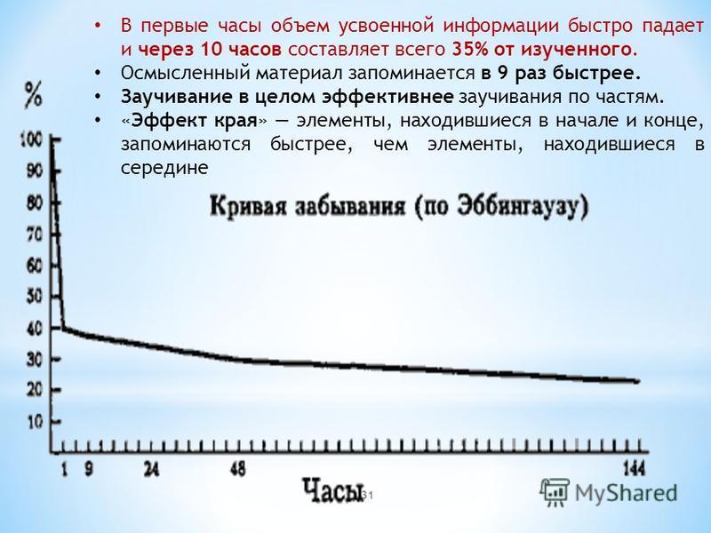 31 В первые часы объем усвоенной информации быстро падает и через 10 часов составляет всего 35% от изученного. Осмысленный материал запоминается в 9 раз быстрее. Заучивание в целом эффективнее заучивания по частям. «Эффект края» элементы, находившиес