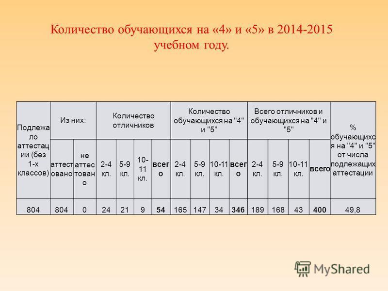Количество обучающихся на «4» и «5» в 2014-2015 учебном году. Подлежа ло аттестации (без 1-х классов) Из них: Количество отличников Количество обучающихся на