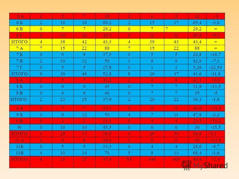 6 А2572826832+4 6 Б2161869,22151765,4-3,8 6 В07729,2077 = 6 Г010 45,5011 45,8+0,3 ИТОГО4384243,34394343,4= 7 А71522887152288= 7 Б09937,505520,8-16,7 7 В210125018942,9-7,1 7 Г05527,80115,26-22,54 ИТОГО9394852,88293741,6-11,8 8 А25741,226842,1+0,9 8 Б0