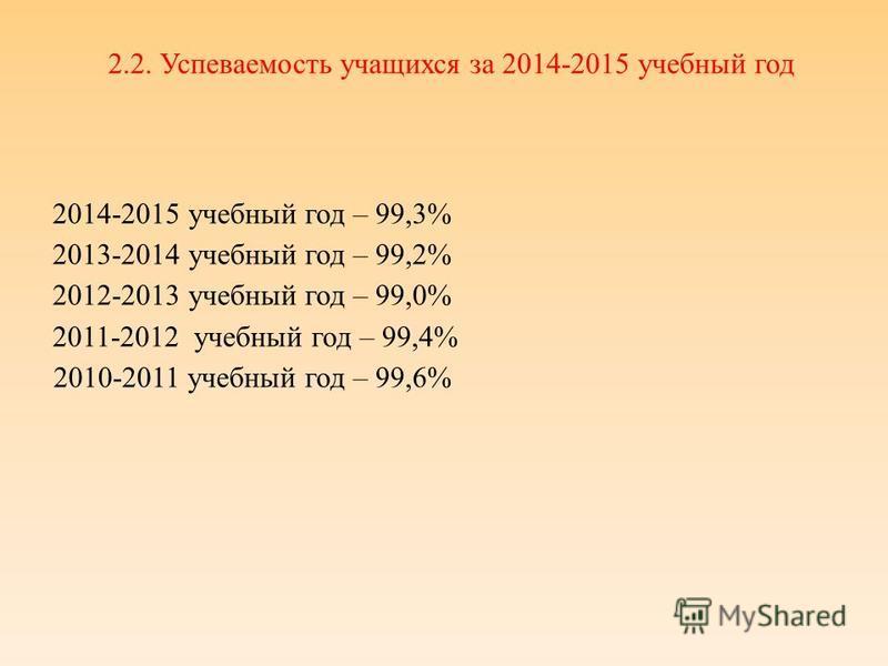 2.2. Успеваемость учащихся за 2014-2015 учебный год 2014-2015 учебный год – 99,3% 2013-2014 учебный год – 99,2% 2012-2013 учебный год – 99,0% 2011-2012 учебный год – 99,4% 2010-2011 учебный год – 99,6%
