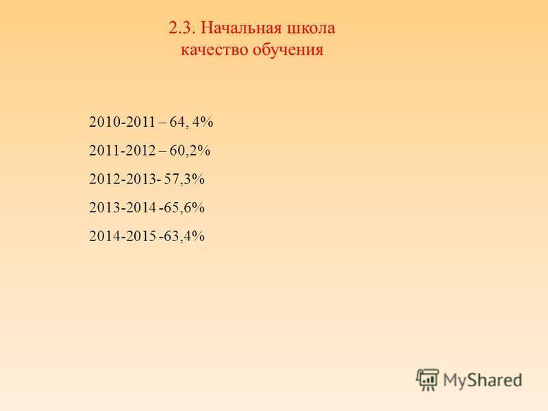 2.3. Начальная школа качество обучения 2010-2011 – 64, 4% 2011-2012 – 60,2% 2012-2013- 57,3% 2013-2014 -65,6% 2014-2015 -63,4%