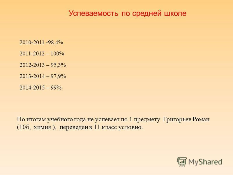 Успеваемость по с редней школе 2010-2011 -98,4% 2011-2012 – 100% 2012-2013 – 95,3% 2013-2014 – 97,9% 2014-2015 – 99% По итогам учебного года не успехвает по 1 предмету Григорьев Роман (10 б, химия ), переведен в 11 класс условно.