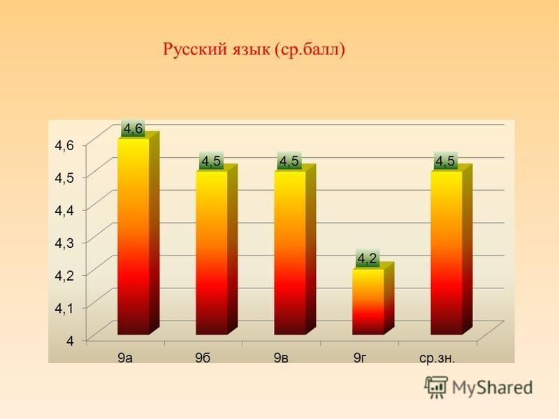 Русский язык (с р.балл)