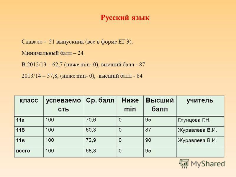 Русский язык Сдавало - 51 выпускник (все в форме ЕГЭ). Минимальный балл – 24 В 2012/13 – 62,7 (ниже min- 0), высший балл - 87 2013/14 – 57,8, (ниже min- 0), высший балл - 84 класс успехваемо сть Ср. балл Ниже min Высший балл учитель 11 а 10070,6095 Г